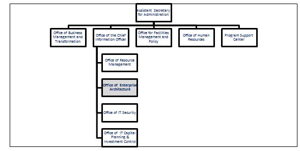 企业架构办公室机构组成示意图